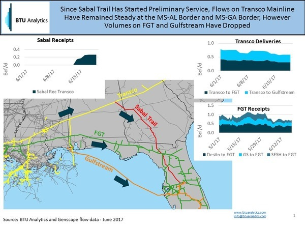 Sabal Trail taking gas from FGT and Gulfstream