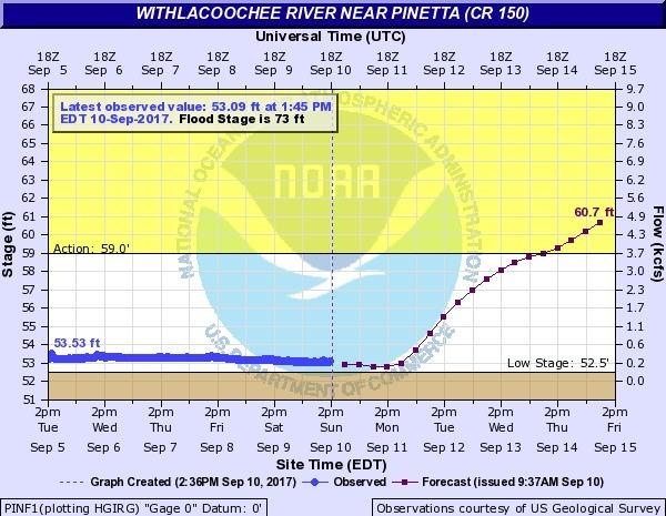 Withlacoochee River near Pinetta @ CR 150