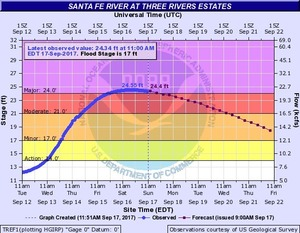 2017-09-17 2017-09-17 Santa Fe River at Three Rivers Estates
