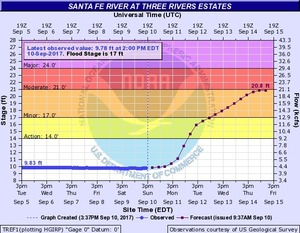 N2017-09-10 Santa Fe River at Three Rivers Estates