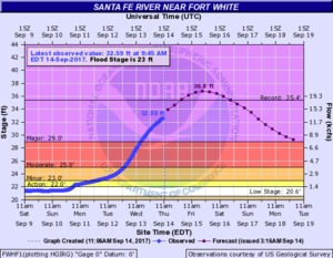 N2017-09-14 2017-09-14 Santa Fe River near Fort White
