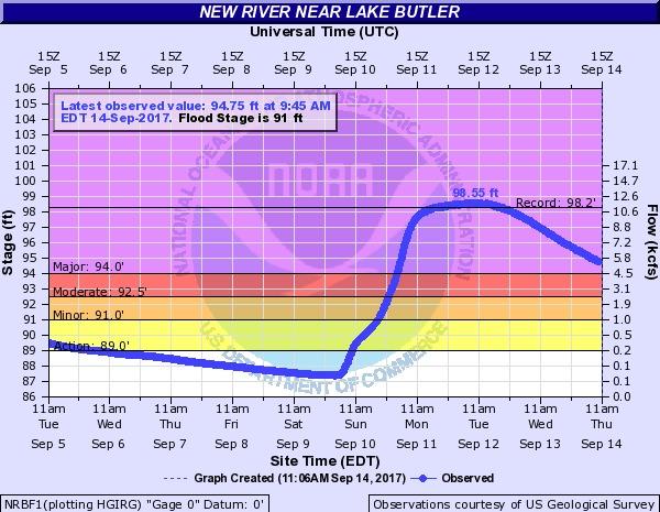 N2017-09-14 New River near Lake Butler