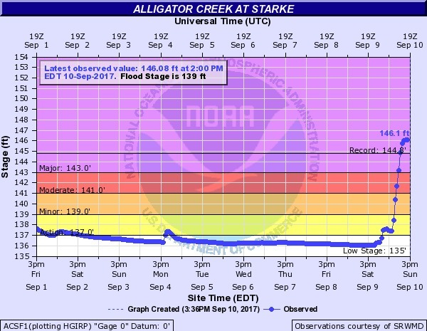 Alligator Creek at Starke