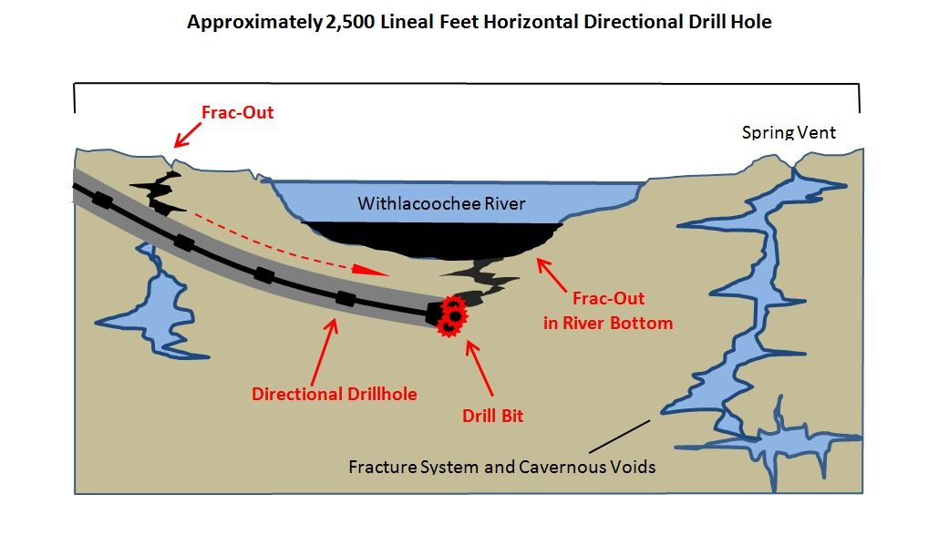 Sinkhole formation and collapse due to drilling under the