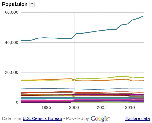 497x403 WWALS Cities population, in WWALS counties and cities, by John S. Quarterman, for WWALS.net, 24 August 2014