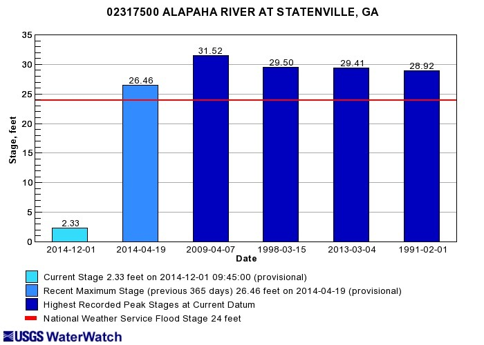 700x500 Statenville, GA 02317500, in Alapaha River gauge heights over time, by John S. Quarterman, for WWALS.net, 1 December 2014