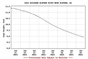 300x200 Alapaha, GA water level, Alapaha River, in Alapaha deadfalls, by John S. Quarterman, for WWALS.net, 17 January 2015