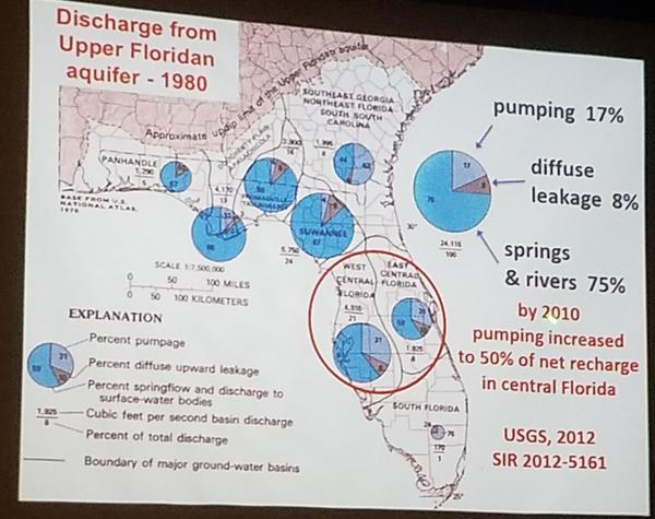 Discharge 1980 and 2010 from the Upper Floridan Aquifer
