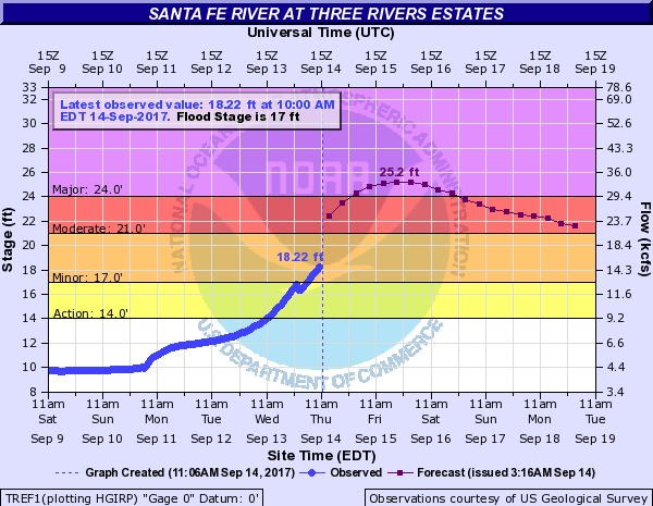 600x465 2017-09-14 Santa Fe River at Three Rivers Estates, in River Gage Projections after Hurricane Irma, by John S. Quarterman, for WWALS.net, 14 October 2017