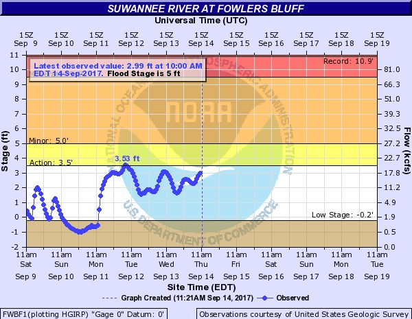 600x465 2017-09-14 Suwannee River at Fowlers Bluff, in River Gage Projections after Hurricane Irma, by John S. Quarterman, for WWALS.net, 14 October 2017