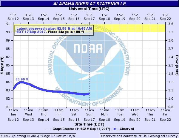 600x465 2017-09-17 Alapaha River at Statenville @ US 84, in Rivers Seven Days After Irma, by John S. Quarterman, for WWALS.net, 17 September 2017