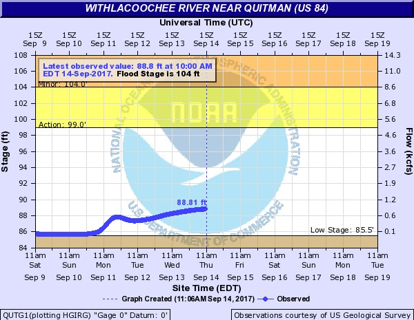 600x465 2017-09-14 Withlacoochee River near Quitman @ US 84, in River Gage Projections after Hurricane Irma, by John S. Quarterman, for WWALS.net, 14 October 2017