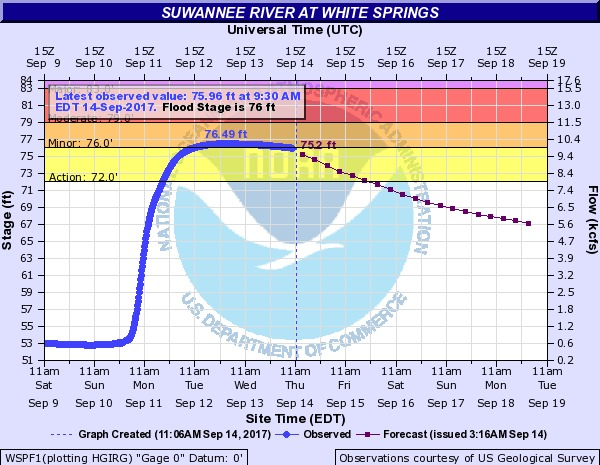 600x465 2017-09-14 Suwannee River at White Springs, in River Gage Projections after Hurricane Irma, by John S. Quarterman, for WWALS.net, 14 October 2017