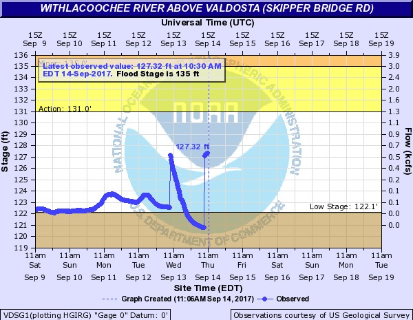 600x465 2017-09-14 Withlacoochee River above Valdosta @ Skipper Bridge Road, in River Gage Projections after Hurricane Irma, by John S. Quarterman, for WWALS.net, 14 October 2017
