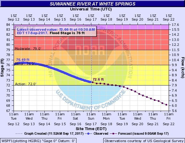 600x465 2017-09-17 Suwannee River at White Springs, in Rivers Seven Days After Irma, by John S. Quarterman, for WWALS.net, 17 September 2017