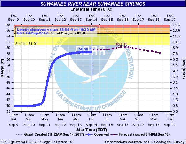 600x465 2017-09-14 Suwannee River near Suwannee Springs, in River Gage Projections after Hurricane Irma, by John S. Quarterman, for WWALS.net, 14 October 2017