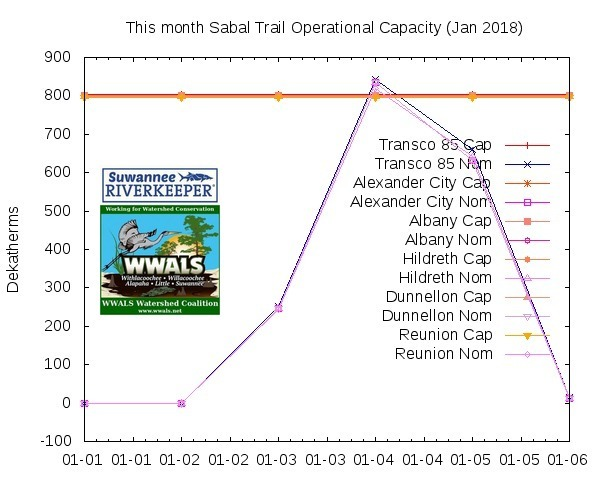 January 2018, Operational Capacity
