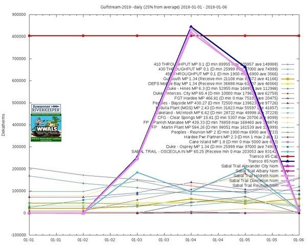 25% above ave: throughput down MP 410, 430, Charts