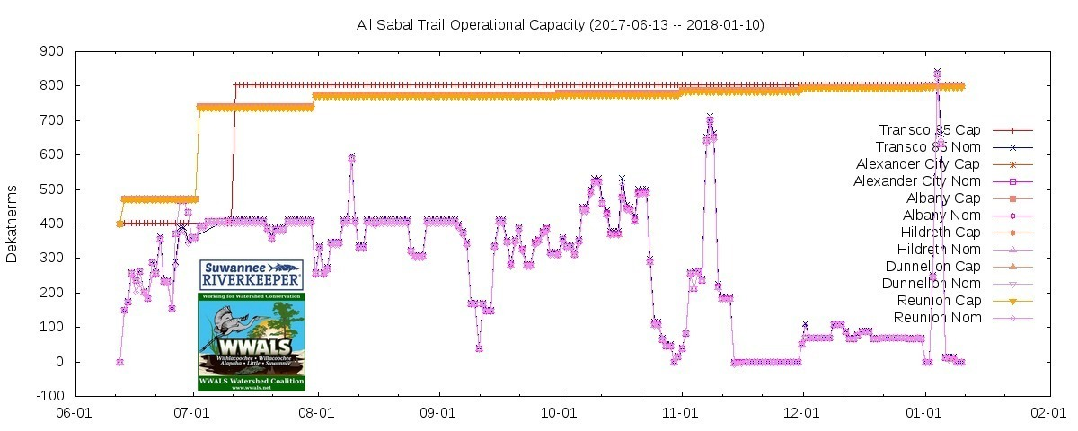 1200x480 All 2017-06-13 to 2018-01-10, Graph, in Less than Zero: Sabal Trail Gas, by John S. Quarterman, for WWALS.net, 10 January 2018