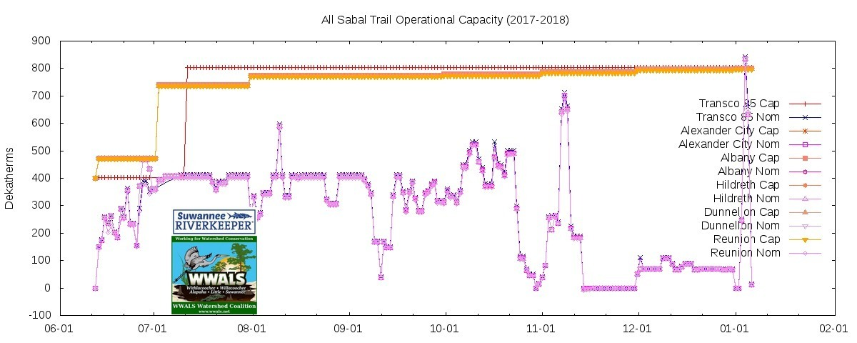 1200x480 All (June 2017-January 2018), Operational Capacity, in Flash in the pan, Sabal Trail?, by John S. Quarterman, for WWALS.net, 6 January 2018