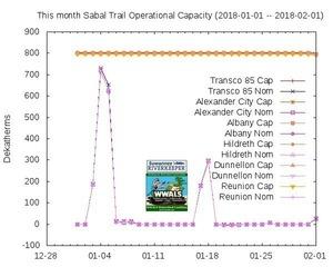 Month: 2018-01-01 - 2018-02-01, Graphs