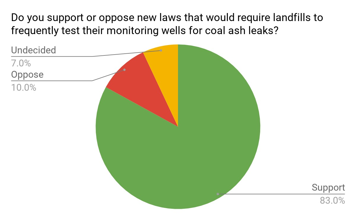 1200x742 Landfill testing: 83%, Poll, in Georgians Want Coal Waste Laws Fixed, by John S. Quarterman, for WWALS.net, 27 February 2018