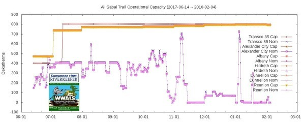 All dates, Sabal Trail nominal (Nom) and operational capacity (Cap), Graph