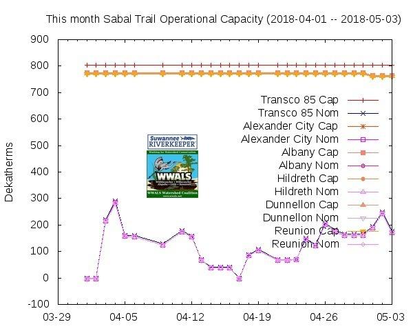 Two months (2018-04-01 -- 2018-05-03), STT Graphs