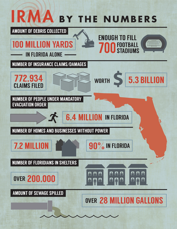Hurricane Irma, Infographic