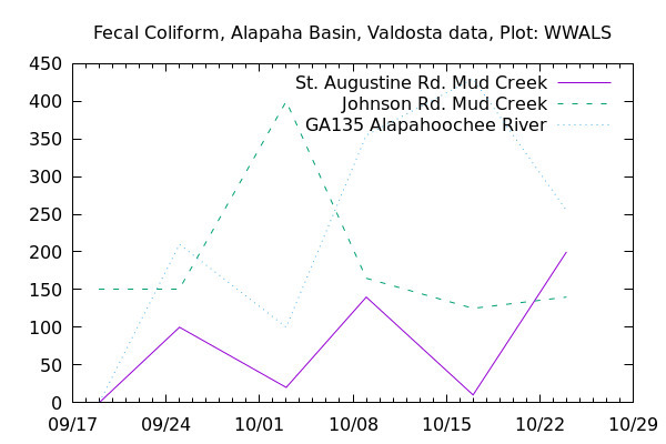 Graph, Alapaha Basin