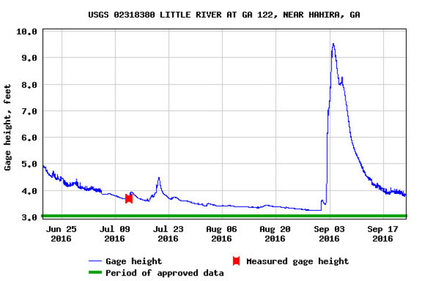 Hahira Gauge, USGS 02318380, at Folsom Bridge on GA 122 in Lowndes County, Georgia., Water levels
