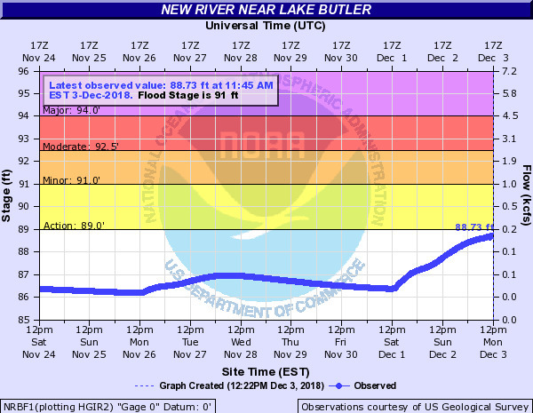 New River near Lake Butler, Gauge