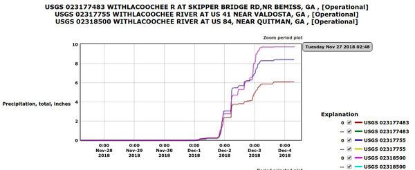 USGS at Skipper Bridge, US 41, US 84, Rain