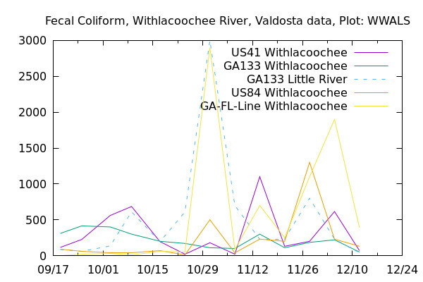 Graph, Withlacoochee