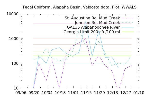 Graph, Alapaha River Basin, Alapaha