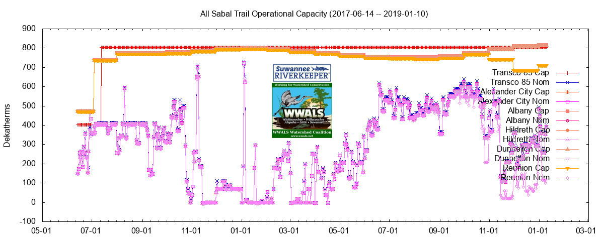 1200x480 All: 2017-06-14--2019-01-10, Graphs, in Sabal Trail still can't keep the gas flowing, by John S. Quarterman, for WWALS.net, 10 January 2019