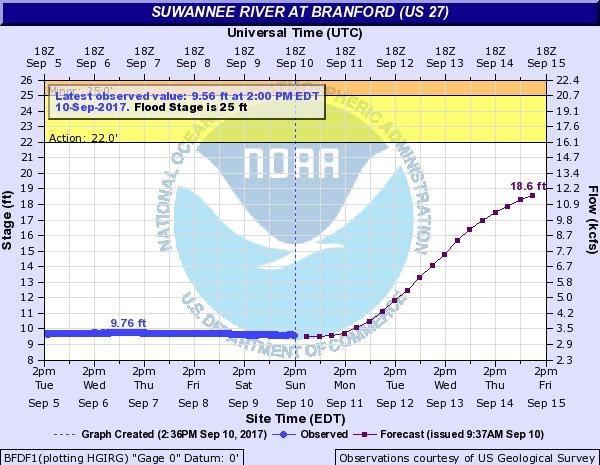 Suwannee River at Branford @ US 27