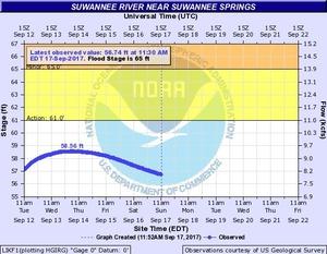 2017-09-17 2017-09-17 Suwannee River near Suwannee Springs