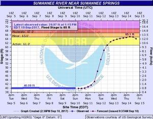 N2017-09-10 Suwannee River near Suwannee Springs