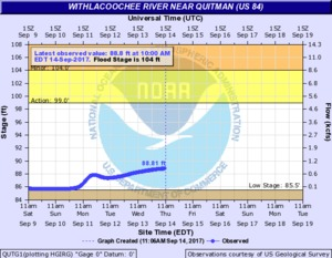 N2017-09-14 2017-09-14 Withlacoochee River near Quitman @ US 84