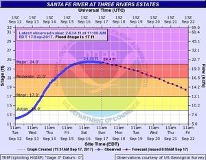 2017-09-17 2017-09-17 Santa Fe River at Three Rivers Estates