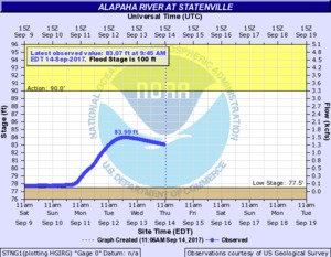 N2017-09-14 2017-09-14 Alapaha River at Statenville @ US 84
