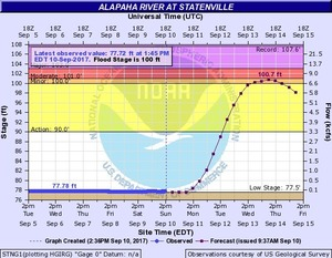 N2017-09-10 Alapaha River at Statenville @ US 84