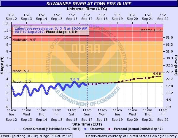 2017-09-17 Suwannee River at Fowlers Bluff