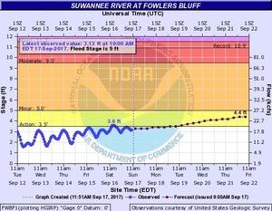 2017-09-17 2017-09-17 Suwannee River at Fowlers Bluff