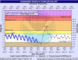 N2017-09-10 Suwannee River at Fowlers Bluff