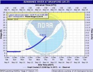 N2017-09-14 Suwannee River at Branford @ US 27