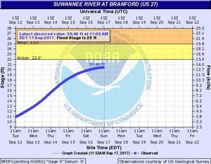 2017-09-17 2017-09-17 Suwannee River at Branford @ US 27