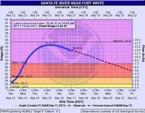 2017-09-17 2017-09-17 Santa Fe River near Fort White
