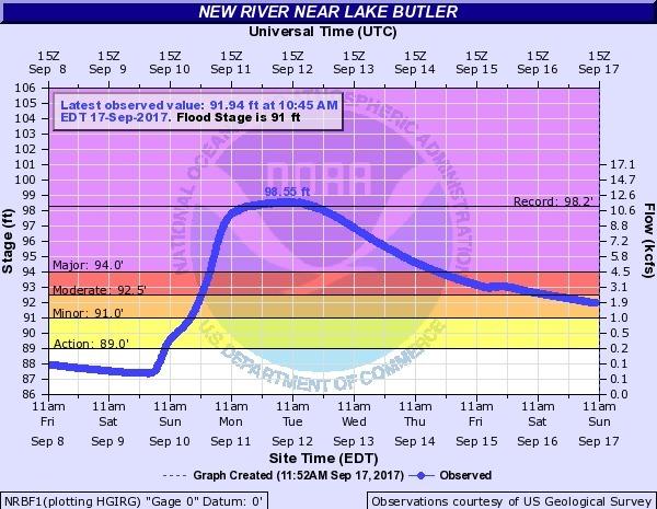 2017-09-17 New River near Lake Butler